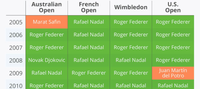The Big Three of Tennis Men Singles – Unique Dominance?